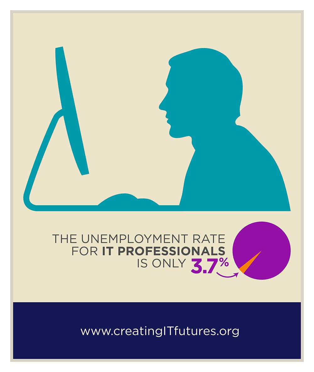Creating IT Futures Infographic