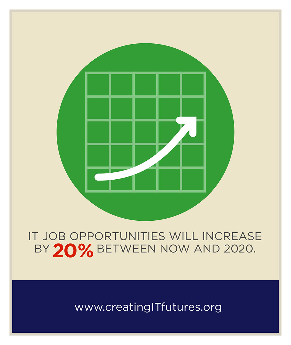 Creating IT Futures Infographic